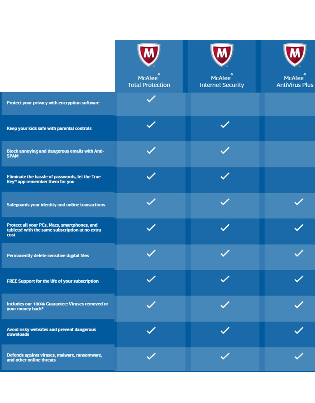 McAfee Total Protection 3 User Security