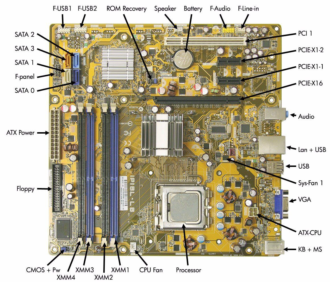 Motherboard Diagram The Anatomy Of A Motherboard