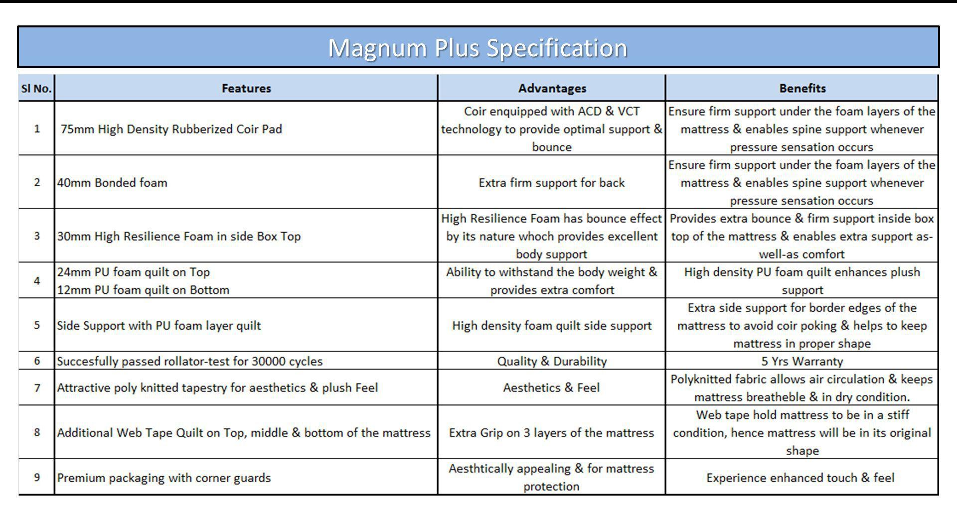 Kurlon Magnum Plus 15 Cm 6 In Coir Mattress Buy Kurlon